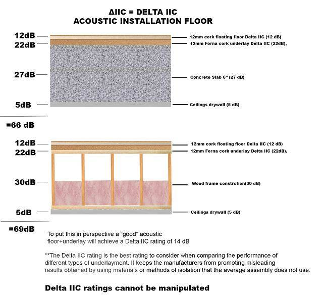 how to soundproof, noise reduction , sound isolation, noise control with cork